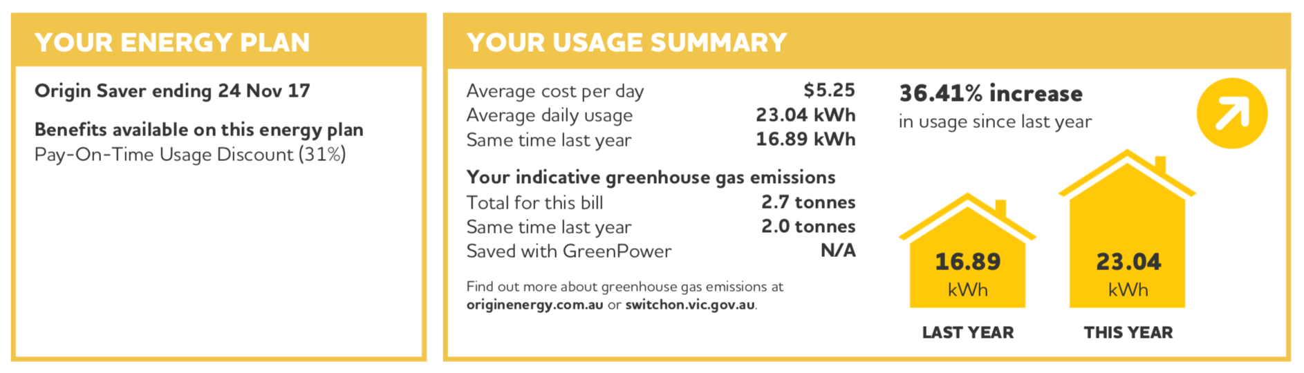 Compare Electricity Prices - Market Offer Example